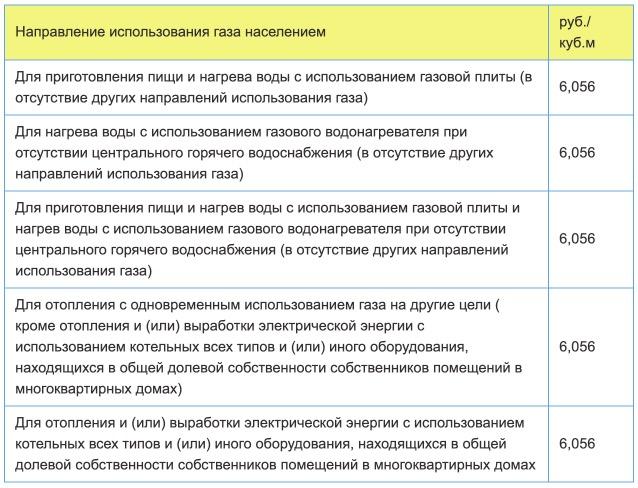 Тарифы на газ в Тульской области с 1 января в 2021 году