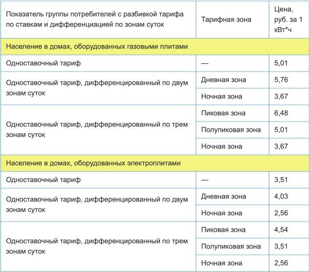 Тарифы на электроэнергию для Астраханской области с 1 января 2021 года (первое полугодие) 1