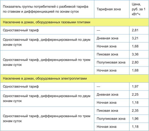Тарифы на электроэнергию для Чеченской республики с 1 января 2021 года (первое полугодие) 1