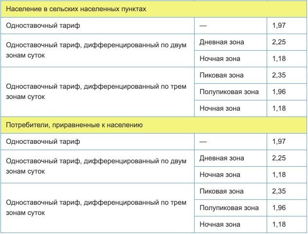Тарифы на электроэнергию для Чеченской республики с 1 января 2021 года (первое полугодие) 2