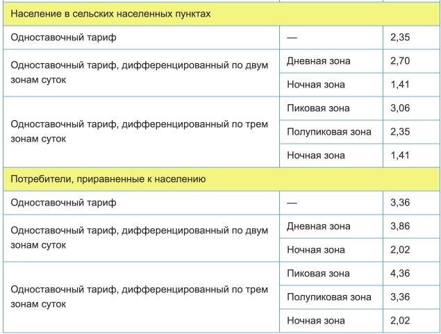 Тарифы на электроэнергию для Челябинской области с 1 января 2021 года (первое полугодие) — 2