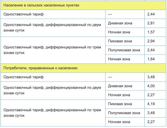 Тарифы на электроэнергию для Чувашской республики с 1 января 2021 года (первое полугодие) 2