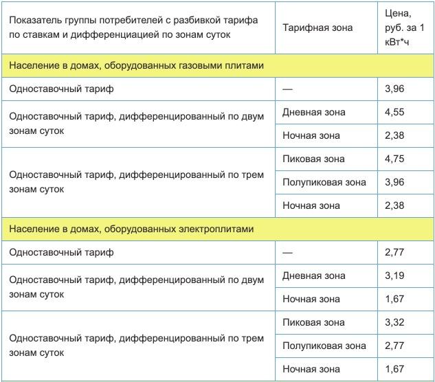 Тарифы на электроэнергию для Кабардино-Балкарской республики с 1 января 2021 года (первое полугодие) 1