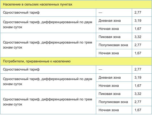 Тарифы на электроэнергию для Кабардино-Балкарской республики с 1 января 2021 года (первое полугодие) 2