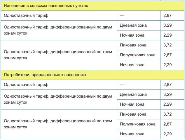 Тарифы на электроэнергию для Кировской области с 1 января 2021 года (первое полугодие) 2
