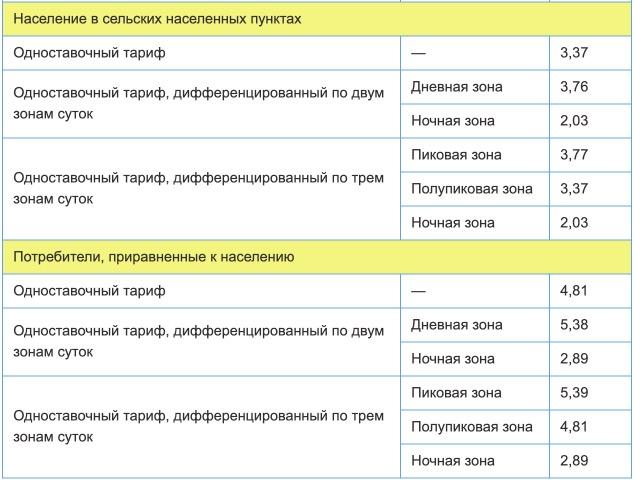 Тарифы на электроэнергию для Краснодарского края с 1 января 2021 года (первое полугодие) 2