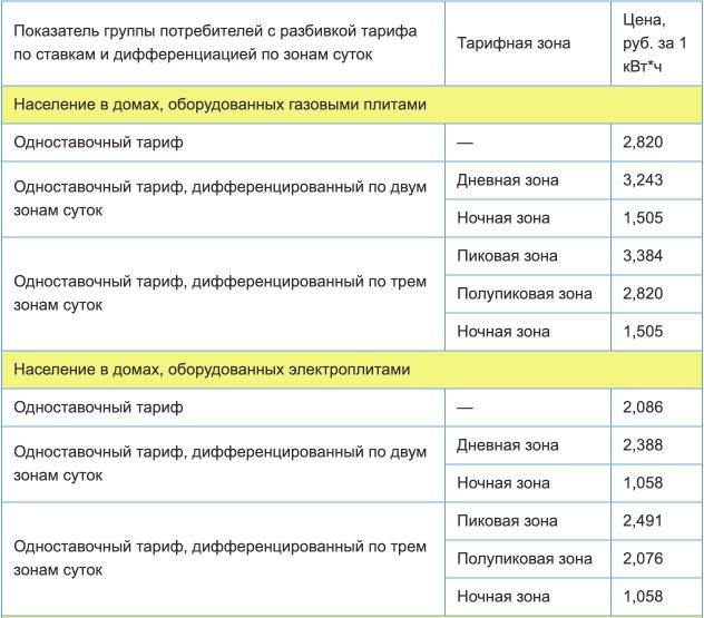 Тарифы на электроэнергию для Мурманской области с 1 января 2021 года (первое полугодие) 1