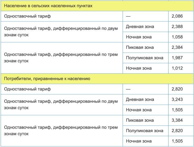 Тарифы на электроэнергию для Мурманской области с 1 января 2021 года (первое полугодие) 2