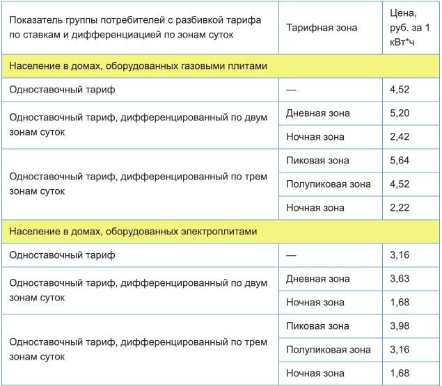 Тарифы на электроэнергию для Новгородской области с 1 января 2021 года (первое полугодие) 1