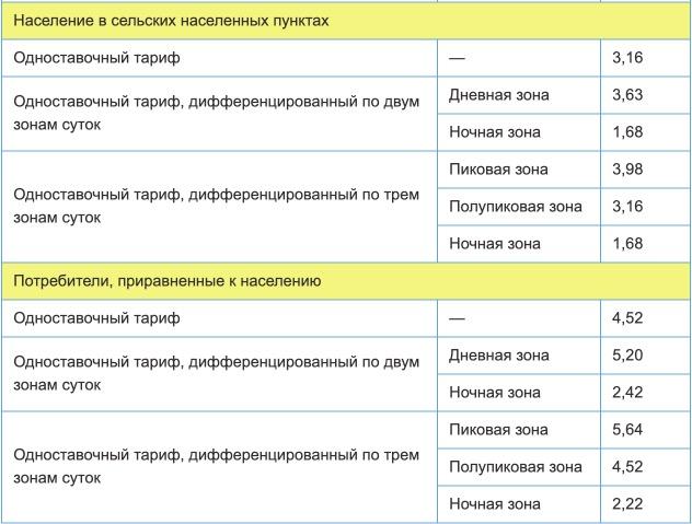 Тарифы на электроэнергию для Новгородской области с 1 января 2021 года (первое полугодие) 2