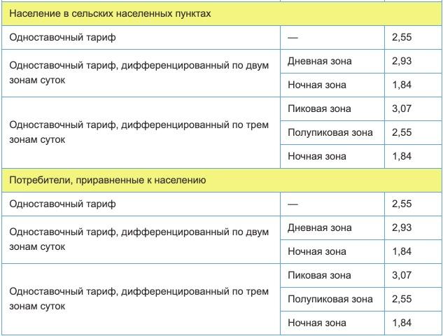Тарифы на электроэнергию для Пензенской области с 1 января 2021 года (первое полугодие) 2