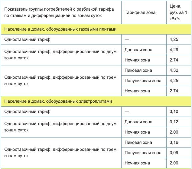Тарифы на электроэнергию для Пермского края с 1 января 2021 года (первое полугодие) 1