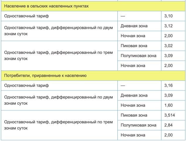 Тарифы на электроэнергию для Пермского края с 1 января 2021 года (первое полугодие). 2