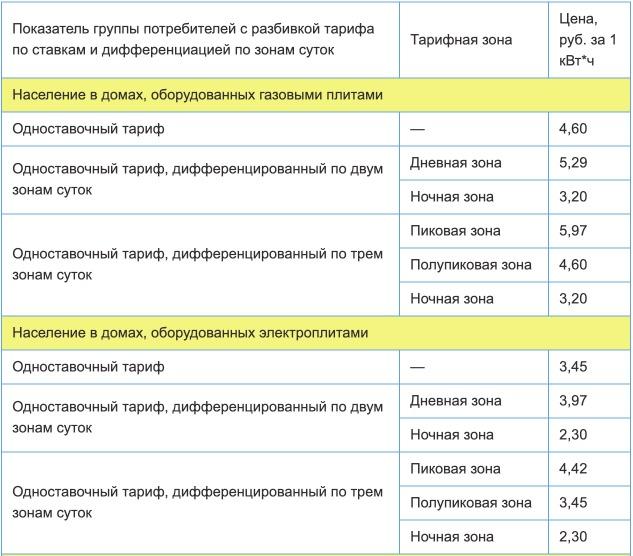 Тарифы на электроэнергию для Псковской области с 1 января 2021 года (первое полугодие) 1