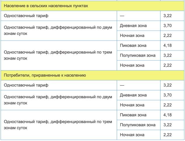 Тарифы на электроэнергию для Псковской области с 1 января 2021 года (первое полугодие) 2