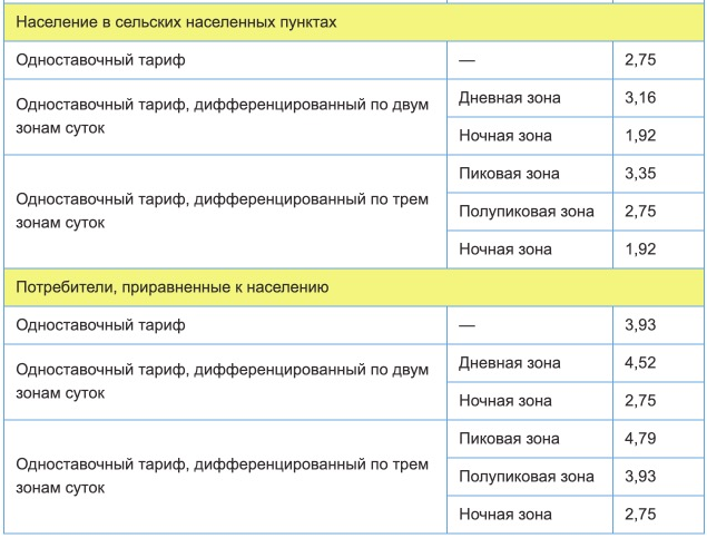 Тарифы на электроэнергию для Республики Татарстан с 1 января 2021 года (первое полугодие) 22