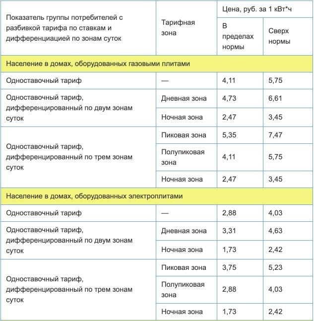 Тарифы на электроэнергию для Ростовской области с 1 января 2021 года (первое полугодие) 1
