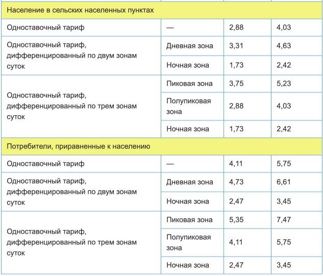Тарифы на электроэнергию для Ростовской области с 1 января 2021 года (первое полугодие) 2