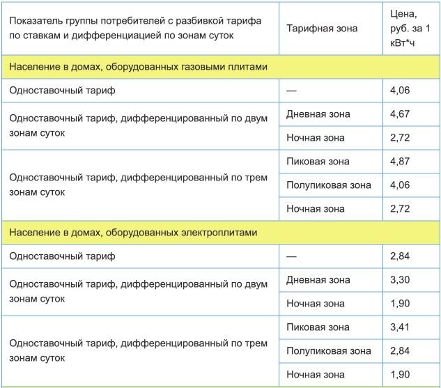 Тарифы на электроэнергию для Смоленской области с 1 января 2021 года (первое полугодие) 1
