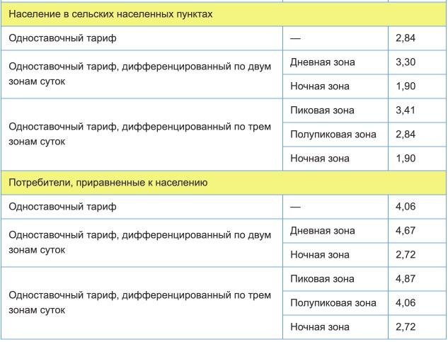 Тарифы на электроэнергию для Смоленской области с 1 января 2021 года (первое полугодие) 2