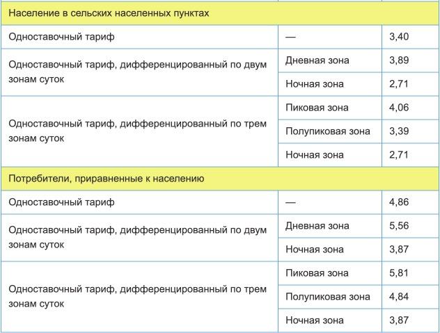 Тарифы на электроэнергию для Ставропольского края с 1 января 2021 года (первое полугодие) 2