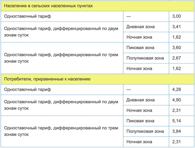 Тарифы на электроэнергию для Свердловской области с 1 января 2021 года (первое полугодие) 2