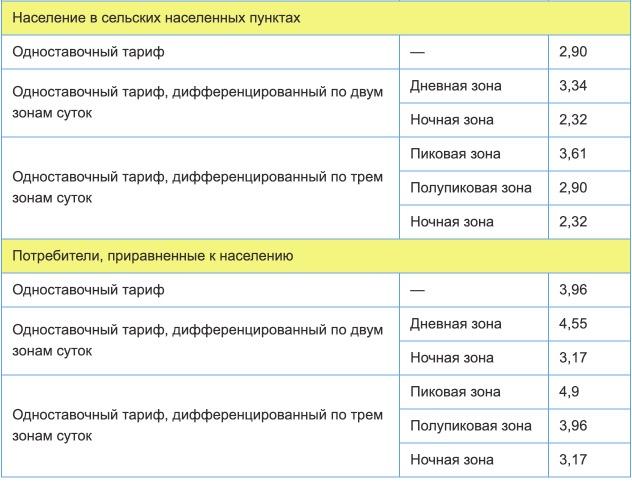 Тарифы на электроэнергию для Тамбовской области с 1 января 2021 года (первое полугодие) 2