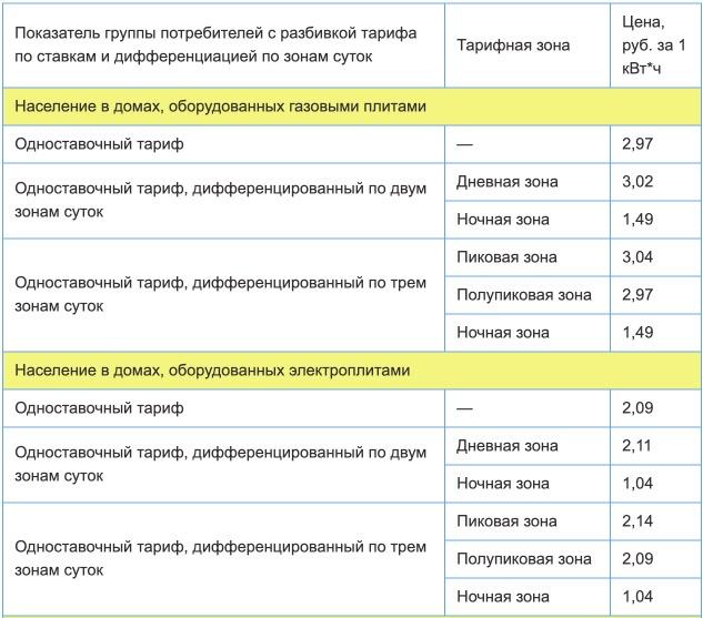 Тарифы на электроэнергию для Тюменской области с 1 января 2021 года (первое полугодие) 1