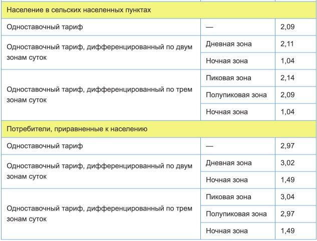 Тарифы на электроэнергию для Тюменской области с 1 января 2021 года (первое полугодие) 2