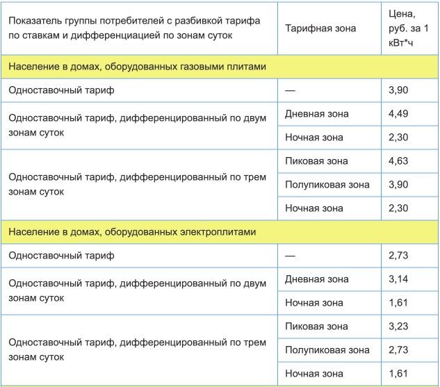 Тарифы на электроэнергию для Ульяновской области с 1 января 2021 года (первое полугодие) 1