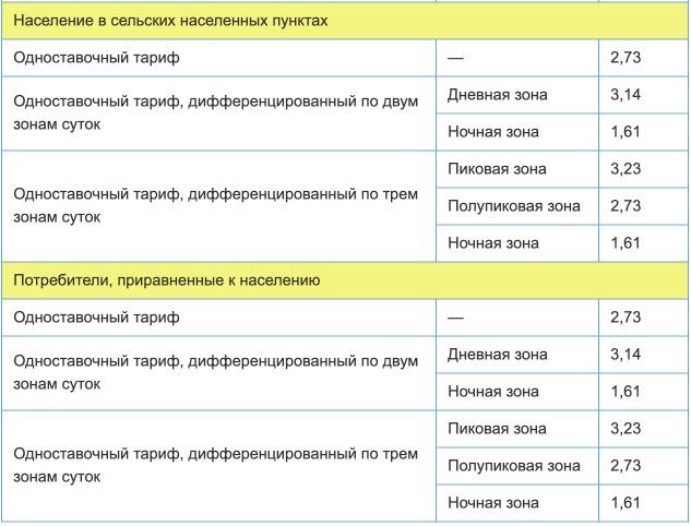 Тарифы на электроэнергию для Ульяновской области с 1 января 2021 года (первое полугодие) 2
