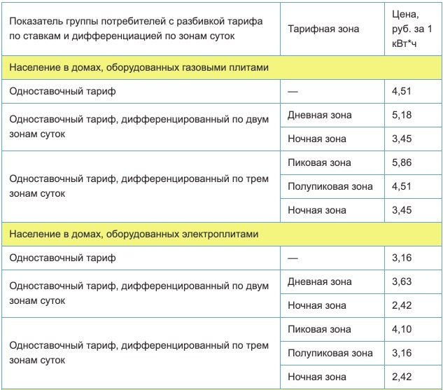 Тарифы на электроэнергию для Волгоградской области с 1 января 2021 года (первое полугодие) 1