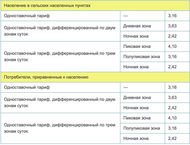 Тарифы на электроэнергию для Волгоградской области с 1 января 2021 года (первое полугодие) 2