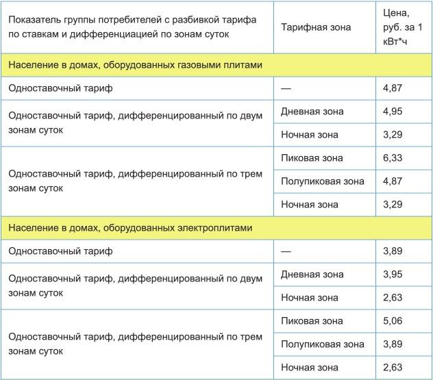 Тарифы на электроэнергию для Вологодской области с 1 января 2021 года (первое полугодие) 1