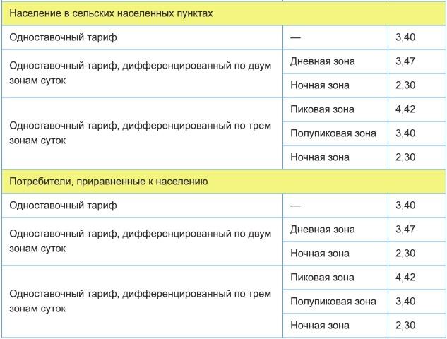 Тарифы на электроэнергию для Вологодской области с 1 января 2021 года (первое полугодие) 2