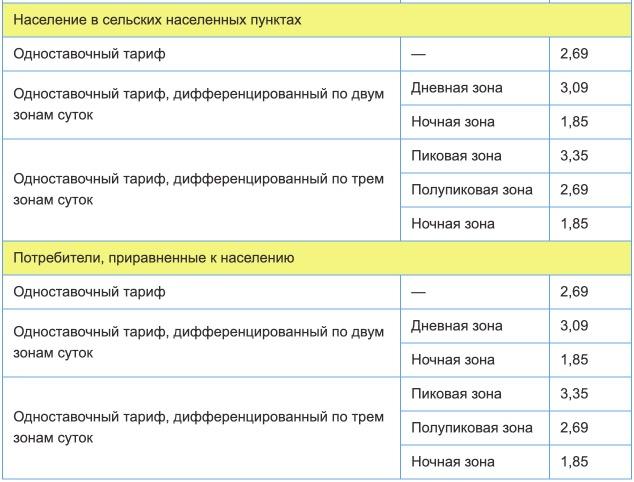 Тарифы на электроэнергию для Ярославской области с 1 января 2021 года (первое полугодие) 2