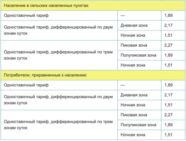 Тарифы на электроэнергию для республики Дагестан с 1 января 2021 года (первое полугодие) 2