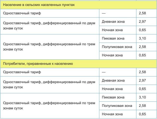 Тарифы на электроэнергию для республики Карелии с 1 января 2021 года (первое полугодие) 2