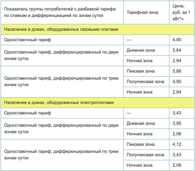 Тарифы на электроэнергию для республики Коми с 1 января 2021 года (первое полугодие) 1