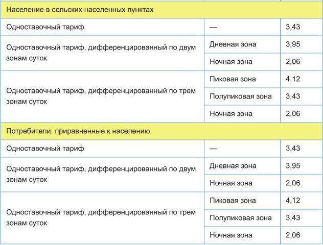 Тарифы на электроэнергию для республики Коми с 1 января 2021 года (первое полугодие) 2