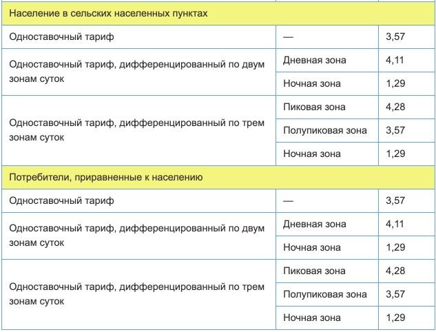 Тарифы на электроэнергию в Архангельской области с 1 января в 2021 году 2