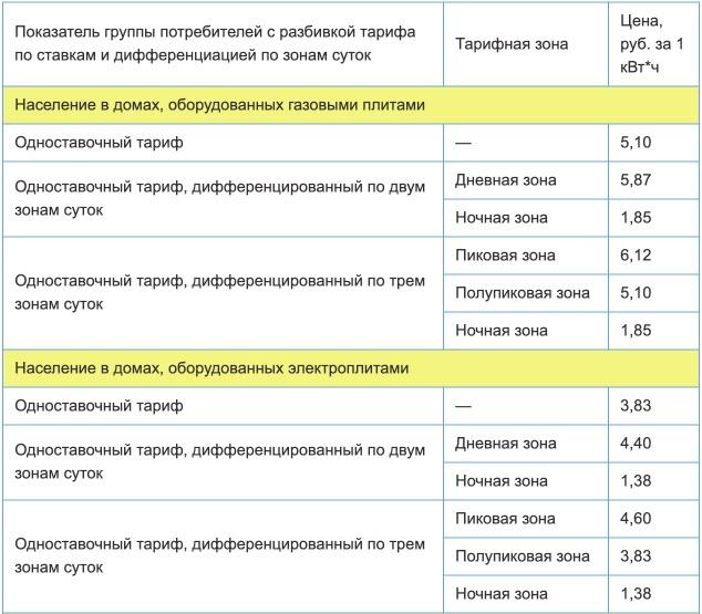 Тарифы на электроэнергию в Архангельской области с 1 января в 2021 году