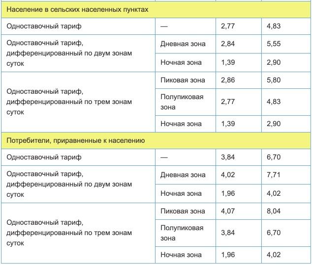 Тарифы на электроэнергию в Нижегородской области с 1 января 2021 года 2