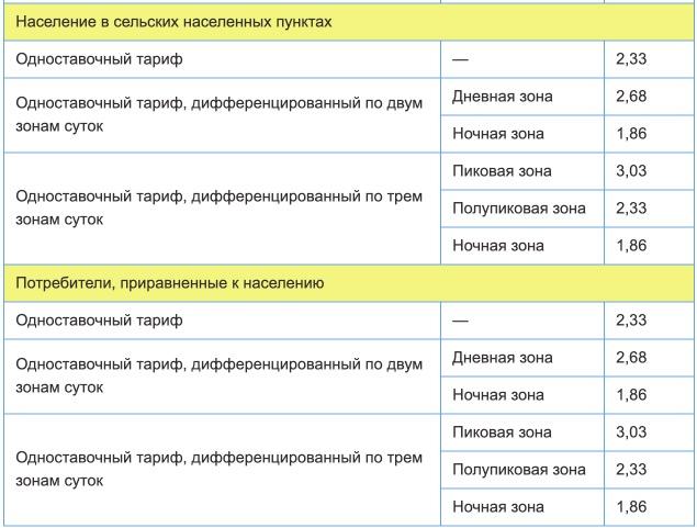 Тарифы на электроэнергию в Республике Башкортостан с 1 января 2021 года — 2