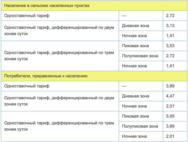 Тарифы на электроэнергию в Республике Марий Эл с 1 января 2021 года 2