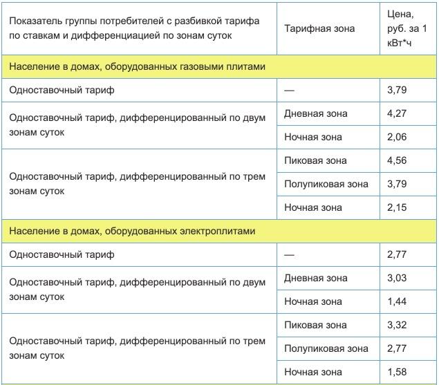 Тарифы на электроэнергию в Республике Мордовия с 1 января 2021 года 1