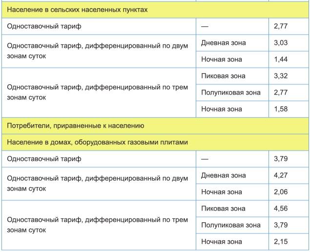 Тарифы на электроэнергию в Республике Мордовия с 1 января 2021 года 2