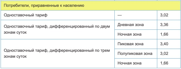 Тарифы на электроэнергию в Самарской области с 1 января 2021 года 2