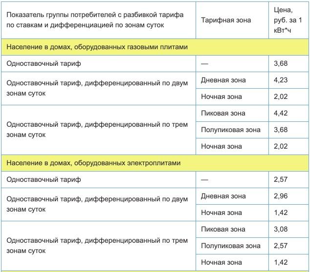 Тарифы на электроэнергию в Саратовской области с 1 января 2021 года 1