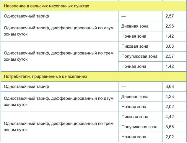 Тарифы на электроэнергию в Саратовской области с 1 января 2021 года 2